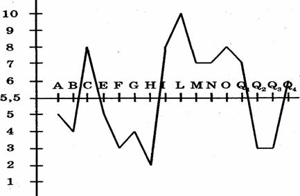 16-PF - пример профиля.png