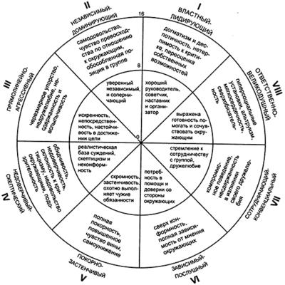 Лири - психограмма к тесту ДМО.png