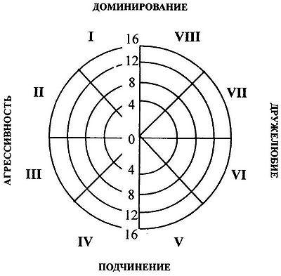 Лири - диаграмма профиля.jpg